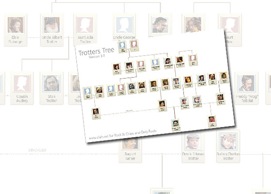 Free Trotters Family Tree